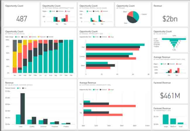 Business Intelligence Dashboard/ BI dashboard Best Practices